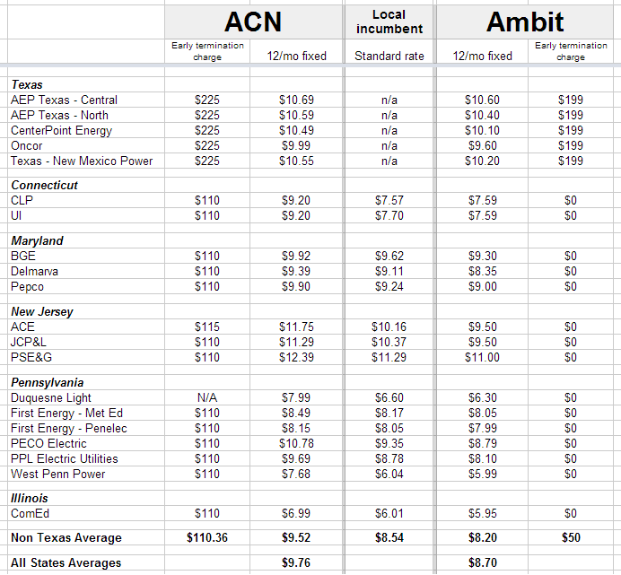 Acn Ambit Energy Rates Comparison Ambit Energy Pros
