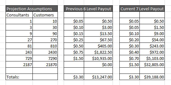 Ambit Energy All States 7 Level Compensation Plan