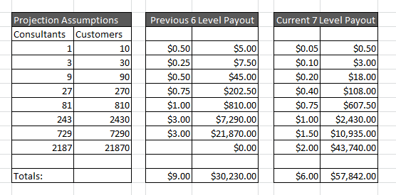 Ambit Energy 7 Level Compensation Plan