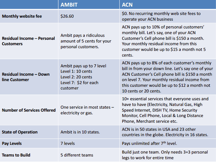 ambit-versus-acn-fiction